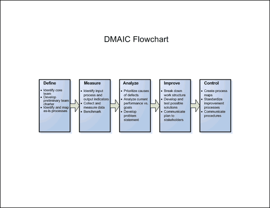 DMAIC flowchart (U.S. units) free download