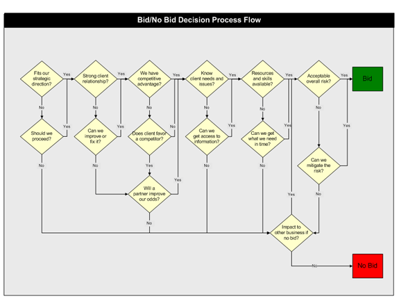 Download Bid Or No Bid Decision Process Flow Chart Templates – Decision Flow Chart Template