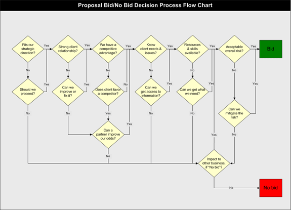 Proposal Bidno Bid Decision Process Flow Chart Business Charts – Process Flow Chart Template Word
