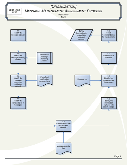 message processing flowchart business charts templates