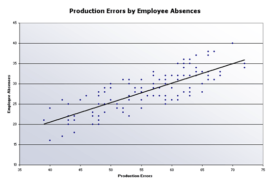 Production errors scatter chart free download