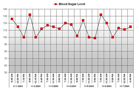 Blood sugar chart free download