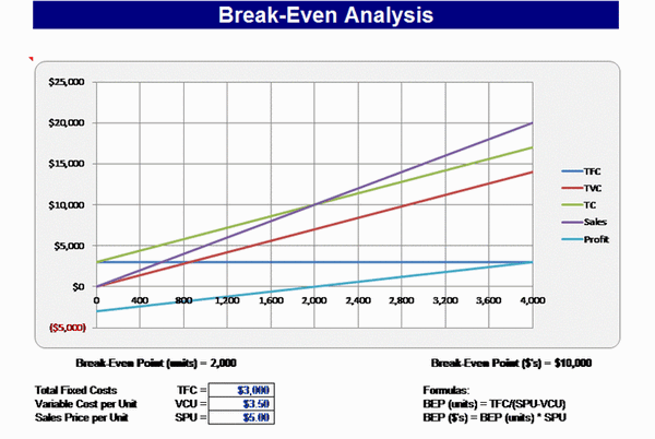 Breakeven Template Breakeven Chart Business Charts Templates