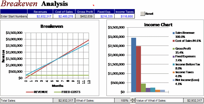Breakeven Interactive