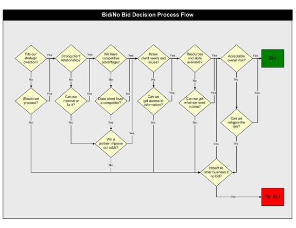 bid or no bid decision process flow chart templates