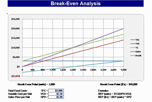 Break Even Chart Chart Templates
