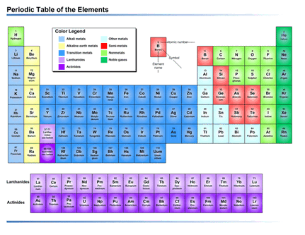 Periodic Table Of The Elements (us Units)