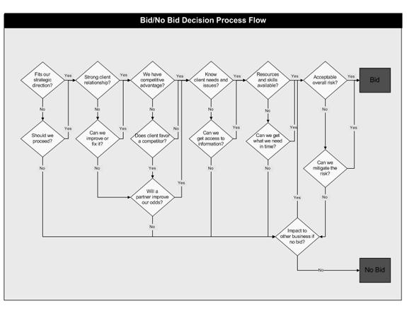 01 Bid Or No Bid Decision Process Flow