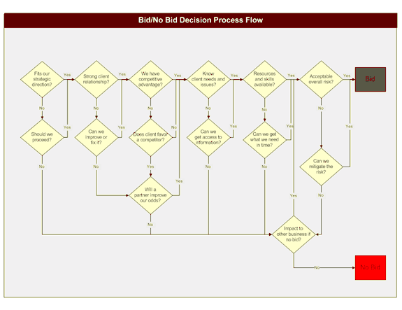 02 Bid Or No Bid Decision Process Flow