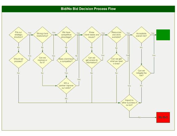 03 Bid Or No Bid Decision Process Flow