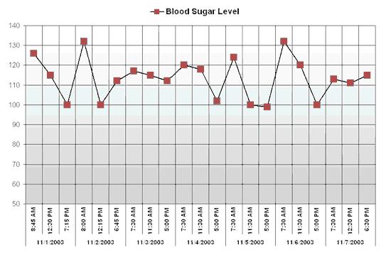 03 Blood Sugar Chart