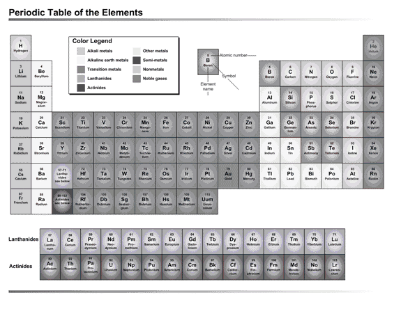 01 Periodic Table Of The Elements (us Units)