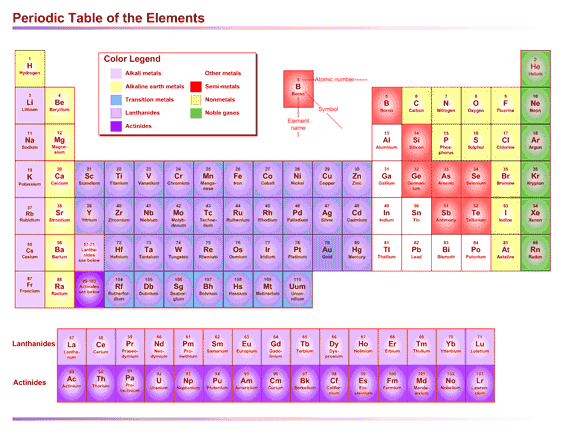 02 Periodic Table Of The Elements (us Units)