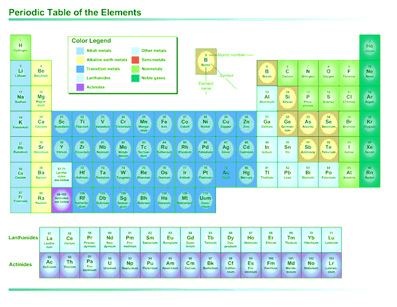 03 Periodic Table Of The Elements (us Units)
